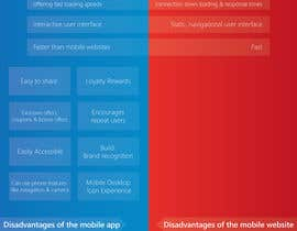 #3 for Mobile App vs mobile website infographic by thewolfmenrock