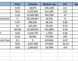 l8house tarafından Gathering of Stock Info in Excel için no 2