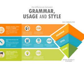 Katt27 tarafından Craft a Infographic about Grammar için no 12