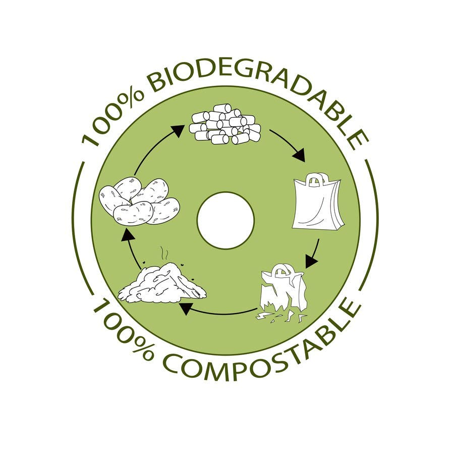 Image result for biodegradable cycle