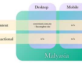 AndrDantas tarafından Illustrate Something for system design için no 21