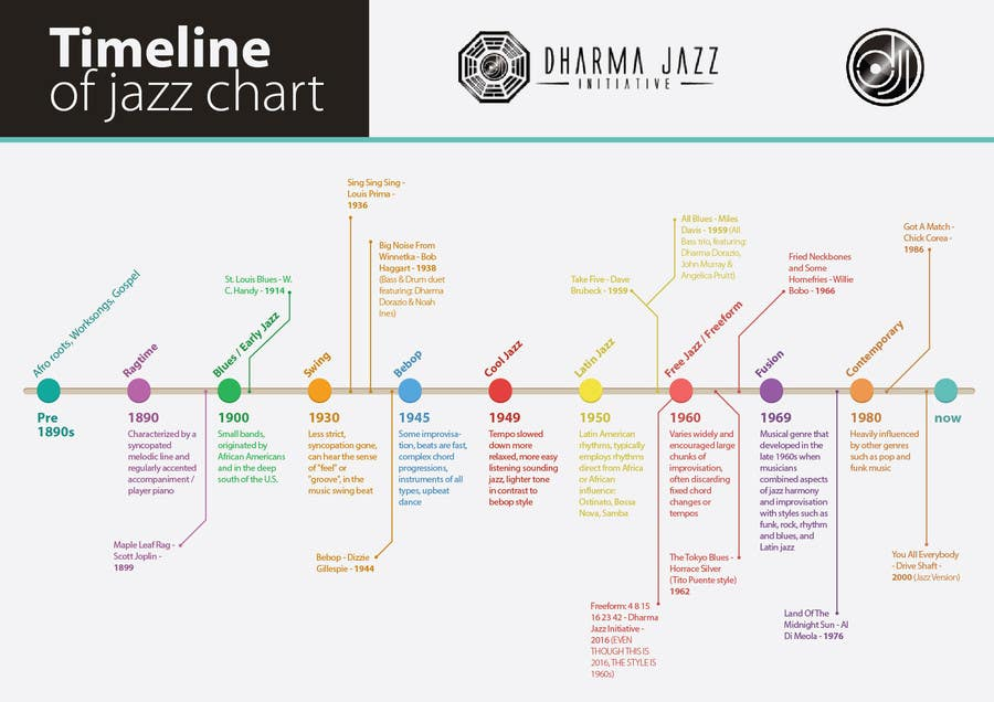 the origin and evolution of jazz in the united states The history of radio broadcasting in the united states followed a similar path radio broadcasting in the united states started with the pop, rock, jazz.