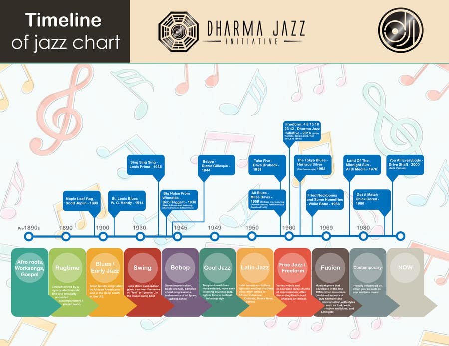 jazz timeline The history of jazz dance the term jazz, initially comes from the type of music that people were listening to , which then led to a specific type of movement and was attached to the word dance, which referred to dance styles that originated from african american vernacular dance.