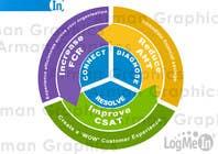 Graphic Design Konkurrenceindlæg #41 for Graphic Design for LogMeIn