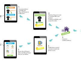 "#3 para ""How it works"" responsive webpage for www.bulbandkey.com de SabaSK1"