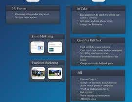 #4 for Design: Sales Process Graphic by imtiazlibran