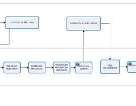 #5 for Grafica de procesos by asesoriaservicio