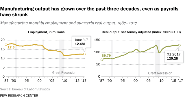 manufacturing output vs number of employees