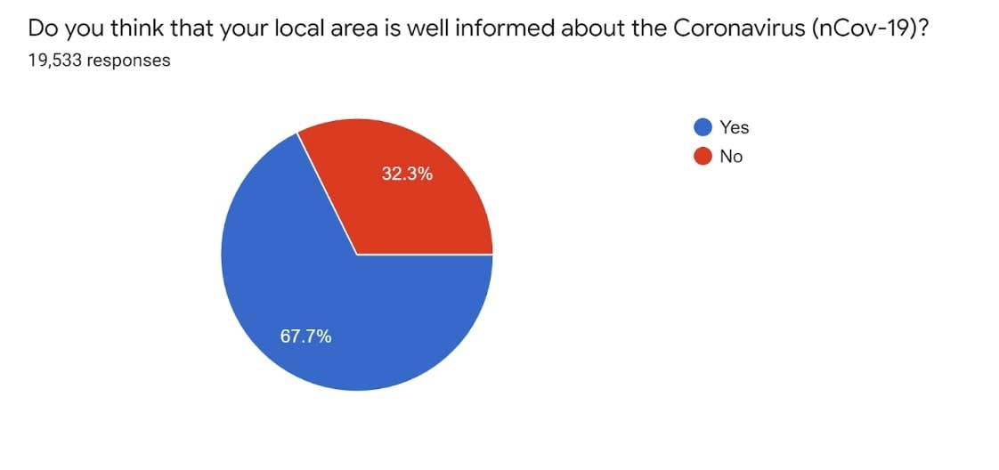 do you think your local area is well informed about coronavirus