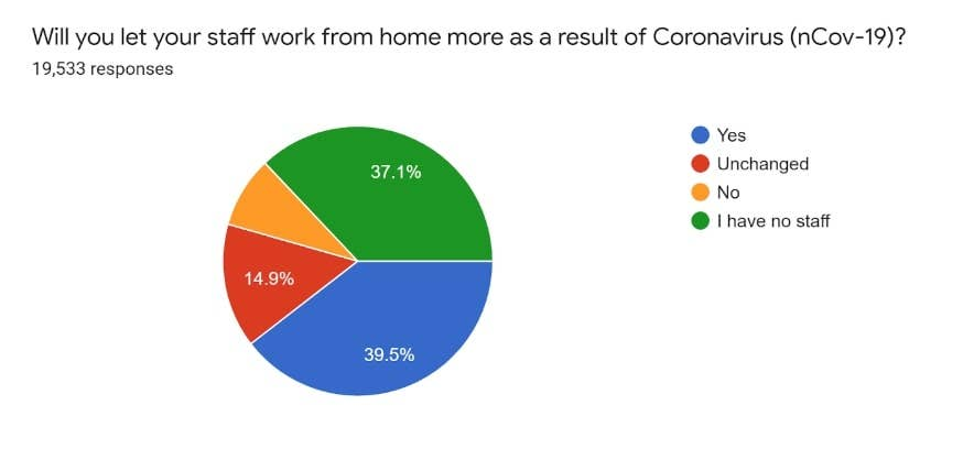 will you let your staff work from home more because of coronavirus