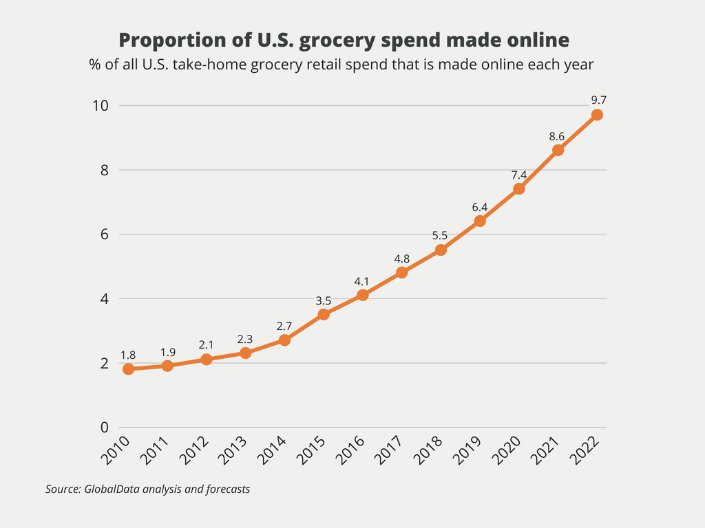 grocery spend trends