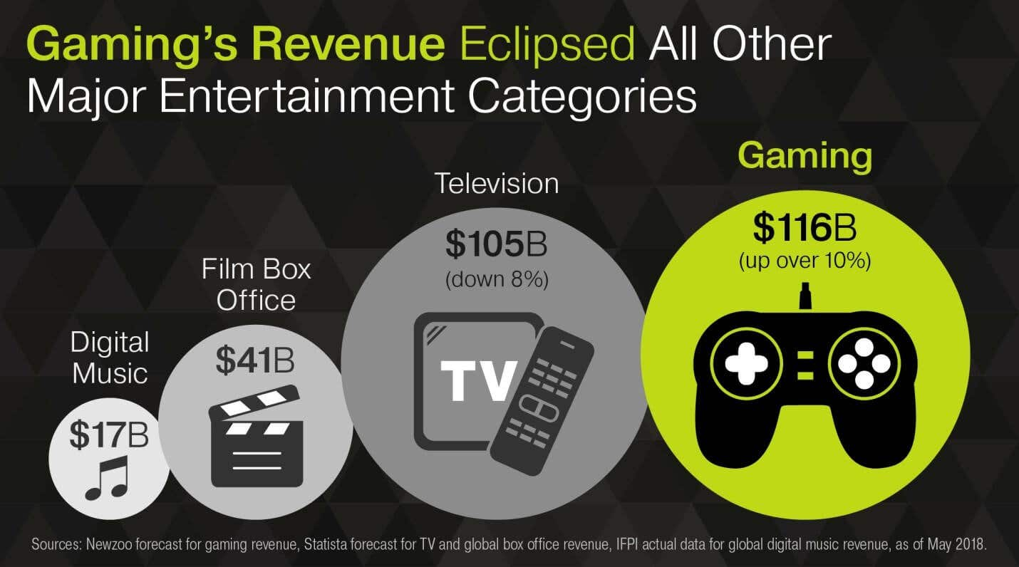 gaming revenue compared to other entertainment options