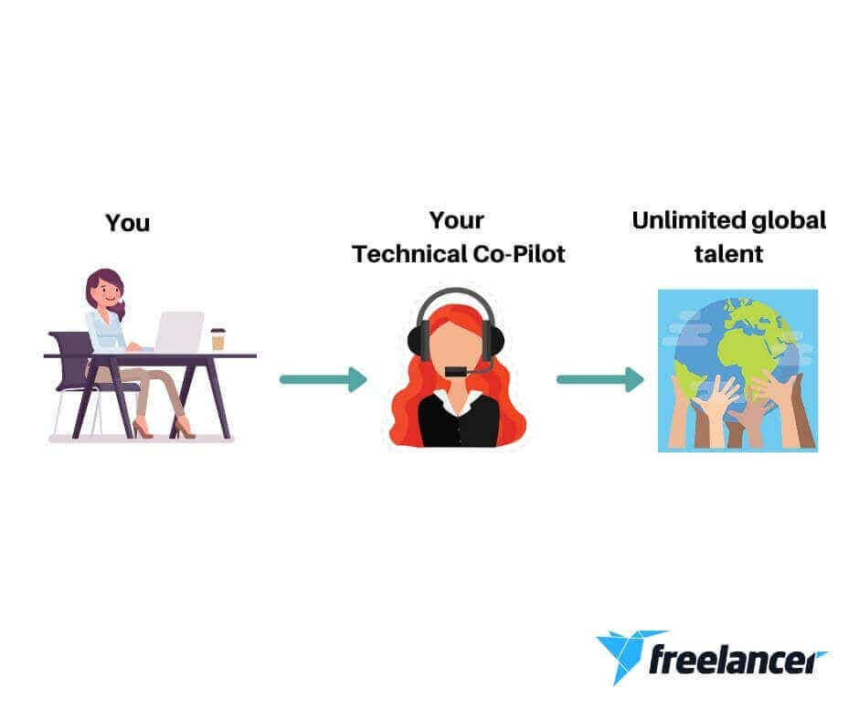 freelancer technical copilot