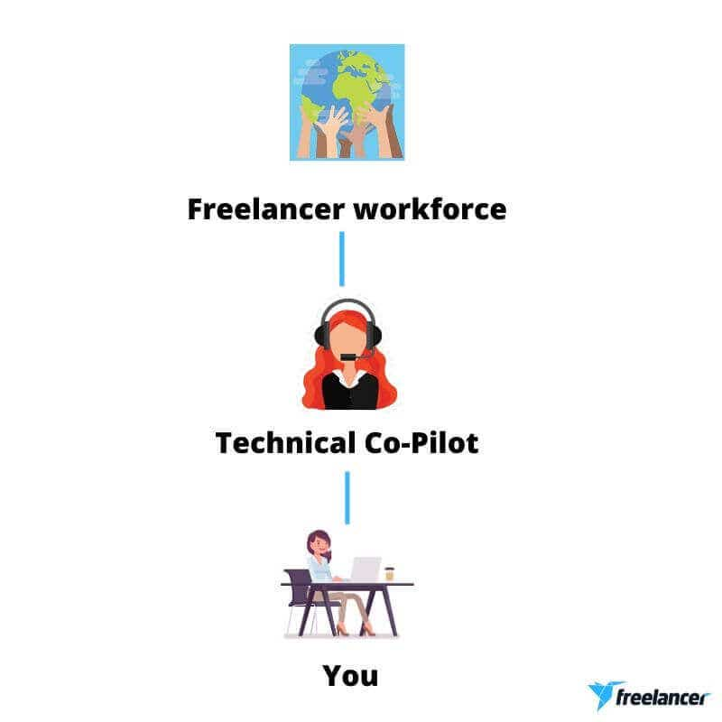 technical copilot freelancer.com