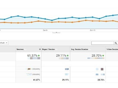 At the start of the initial conversation, Client defined an initial target of increasing organic search traffic. Since the site only targeted fashion conscious women from UK, quality of the traffic was as important as the quantity. Though the site held decent ranking for several keywords, the major aim was to achieve top positions for them, which is required to acquire the attention of people clicking only the top results. Another challenge was that the site acted as an affiliate that wanted to rank for popular keywords in fashion industry, but didn't sell the products directly – most of the people searching for the products are interested in buying them. This kept them at a loss since it has to increase its share of organic search traffic by replacing leading ecommerce sites in Google search results, especially when Google generally prefers ranking ecommerce sites over affiliates.