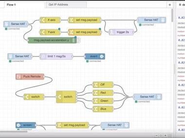 - MQTT - HTTP API - Storage - Server Integration - CORN