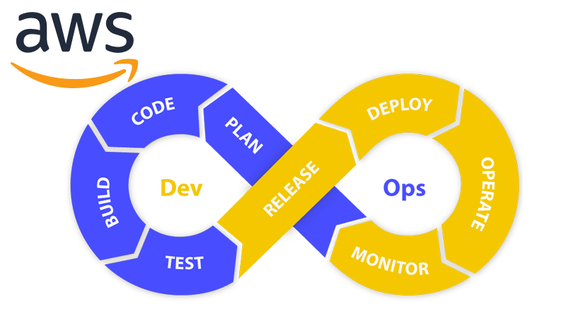 I have been working with so many DevOps projects and have extensive experience in DevOps and server administration. I can automate the delivery of new code to the development and production server. If you hire me, you can assume you are in the right hand.
