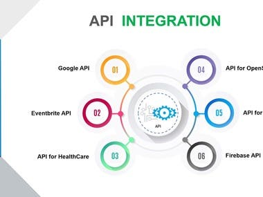 I have worked many Apis integration and build a code to import or export data from one api to another api.   Few APIs/SDK metioned here:  Paypal API SAGE API Clio API OneDrive API ExactOnline Kash HttpClient PayU ETrade IwClockUp