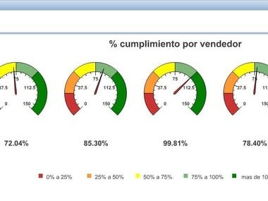 Oracle OBIEE dashboard Sales by seller and product category with different drill down levels.