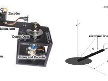 The system is preferred to evaluate the performance of the controller and compare the controllers to each other by control engineers. The aim is to keep the pendulum arm upright position. For that, there is a single actuator that moves the rotary arm and with the help of rotational movement, the pendulum arm moves in CW or CCW. Here, the controller is designed by using the state feedback approach(LQR).