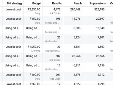 Here is the facebook ads campaign screenshot. You can notice the cpc cost of per leads. This is the lowest leads cost ever in compare to any other platform.