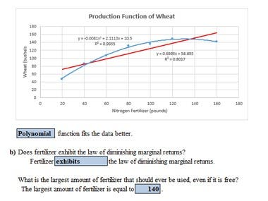 The Green Revolution was based in part on extensive experimentation. The following data illustrates the relationship between nitrogen fertilizer (in pounds of nitrogen) and the output of a particular type of wheat (in bushels). Each observation is based on one acre of land and all other relevant inputs to production (such as water, labor, and capital) are held constant. The fertilizer levels are 20, 40, 60, 80, 100, 120, 140, and 160, and the associated output levels are 47, 86, 107, 131, 136, 148, 149, and 142.