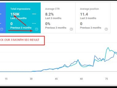 Attached screenshot showing we improved website traffic within 3 mont