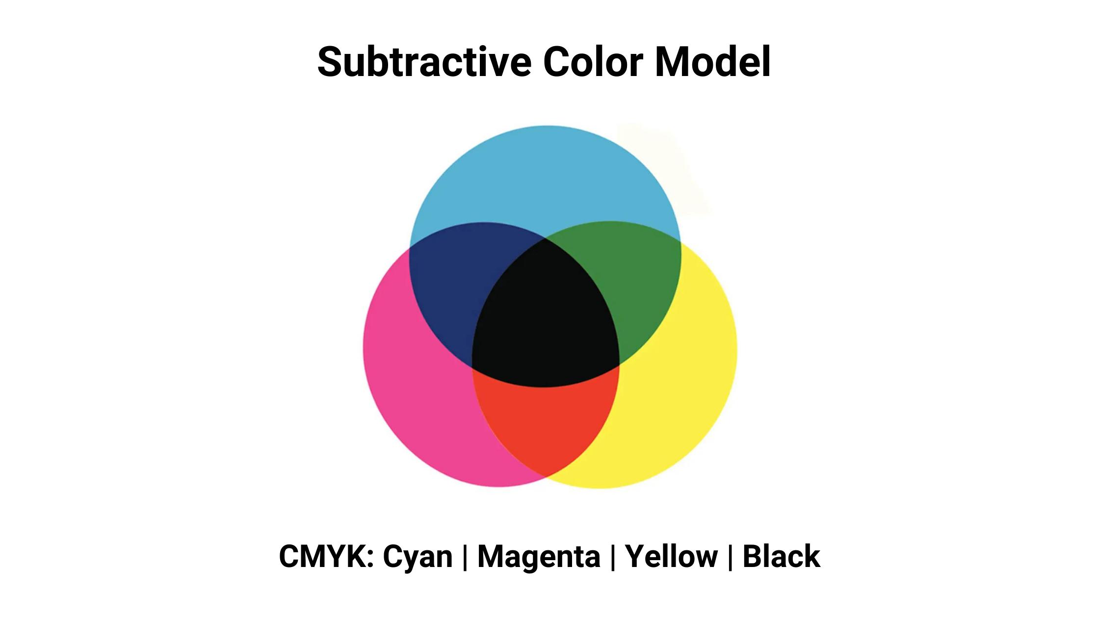 subtractive color model diagram