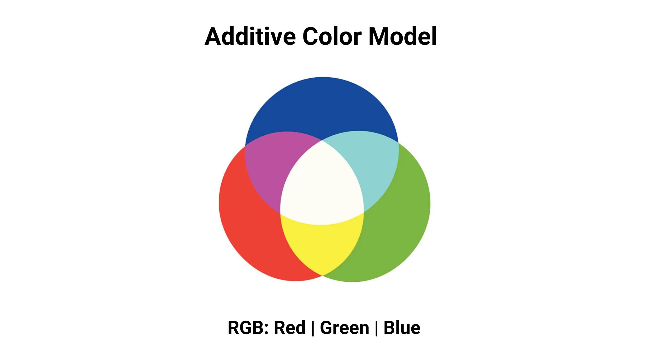 additive color model diagram