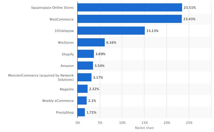 E-commerce platforms bar chart comparison