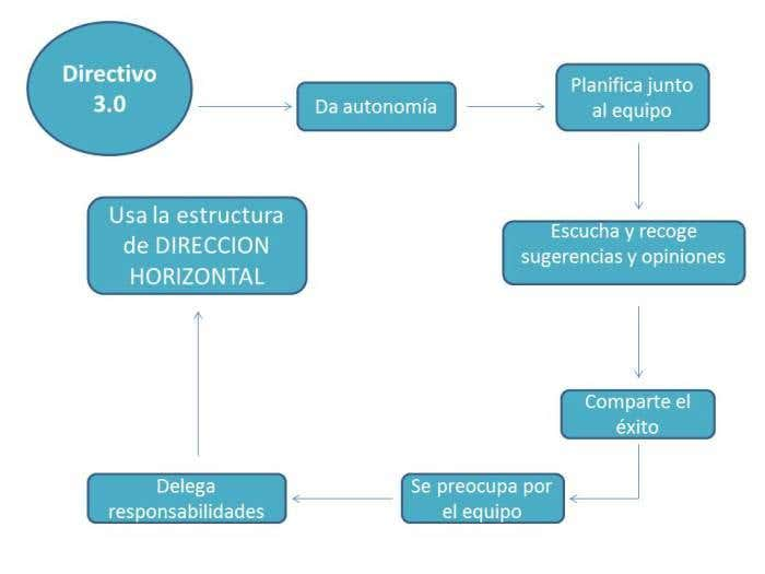2Directivo 3.0