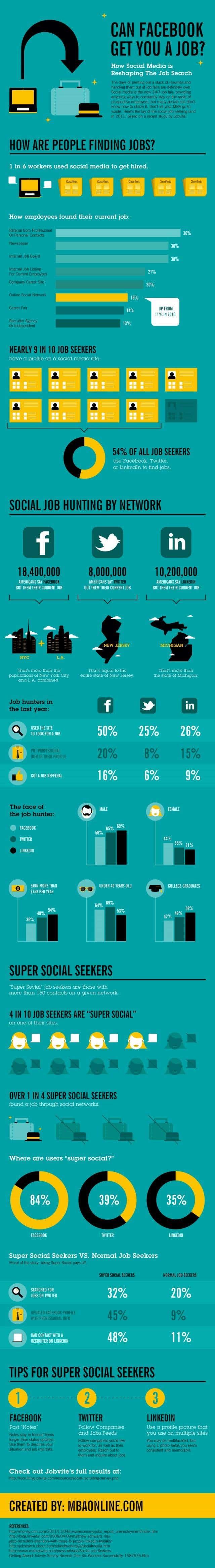 Busqueda de trabajo redes sociales