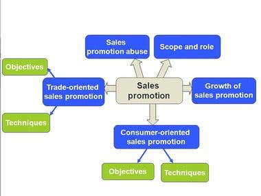 scope of online sales An internet sales manager's main job involves carrying out promotional and sales activities for the organization on the internet they provide relevant information online for prospective clients, and direct clients and other relevant stakeholders to the necessary resources.