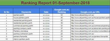 Keywords Ranking Report
