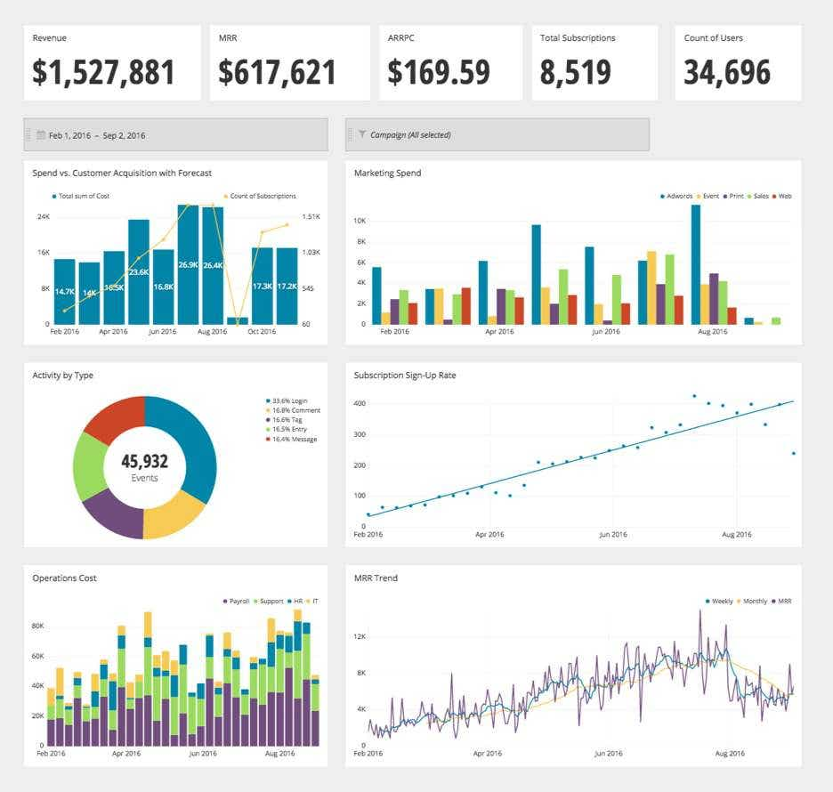 ceo dashboard 3