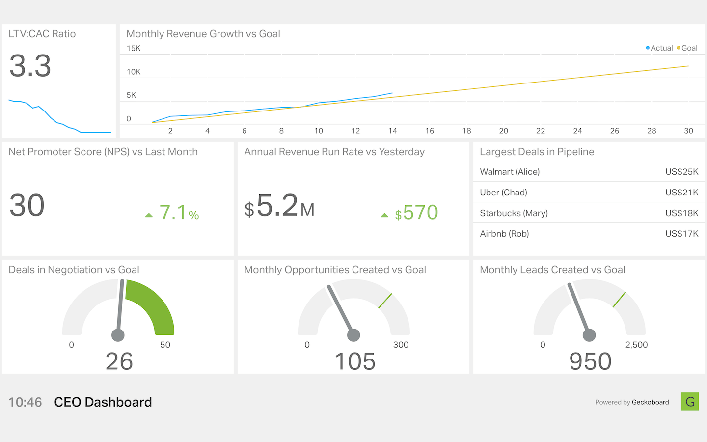 ceo dashboard 2