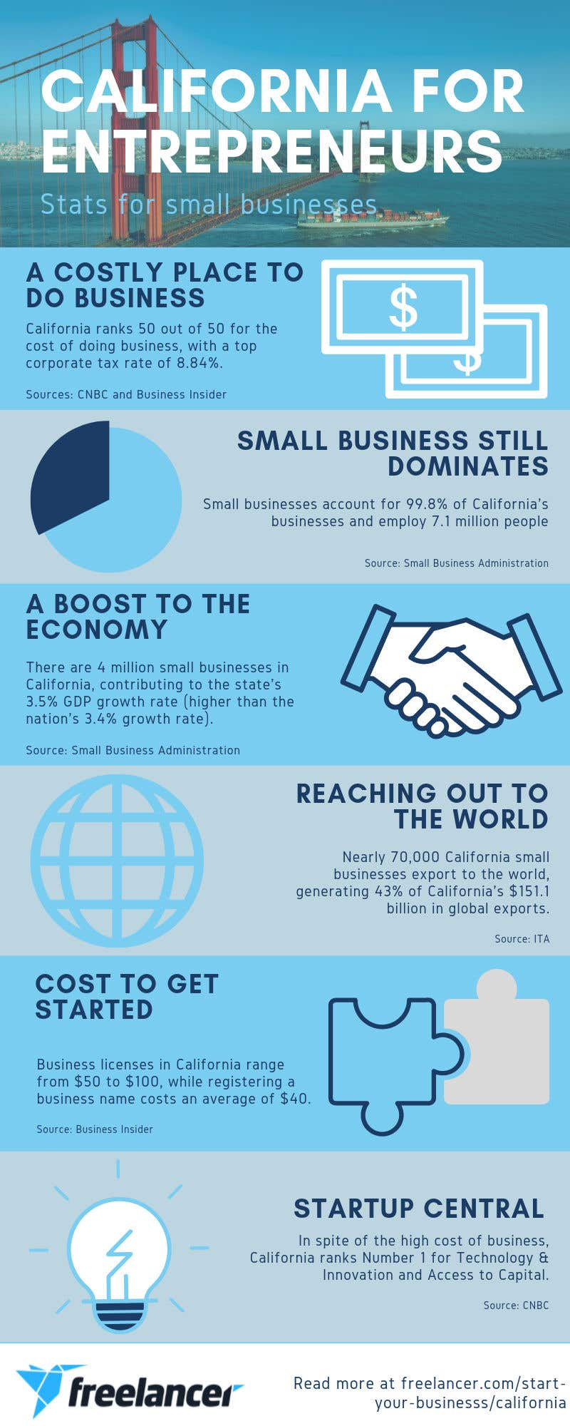 california business statistics infographic
