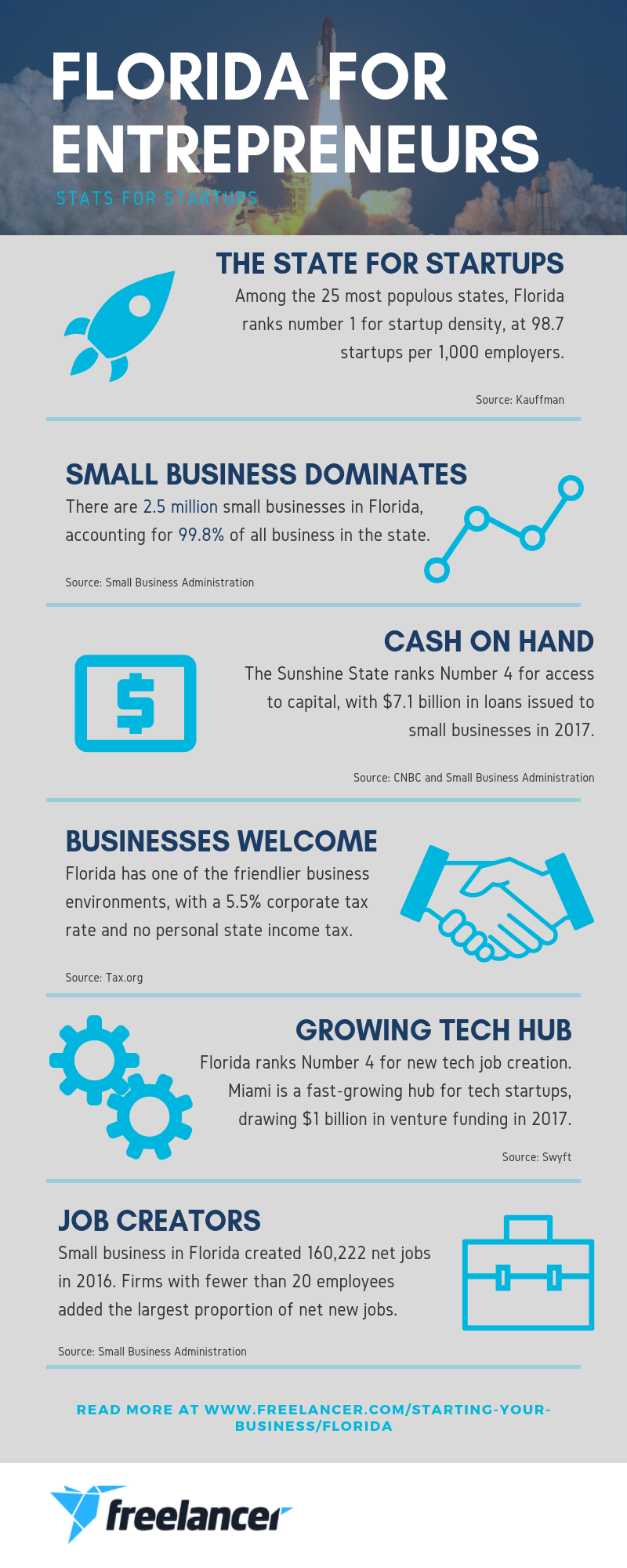 florida small business startup statistics