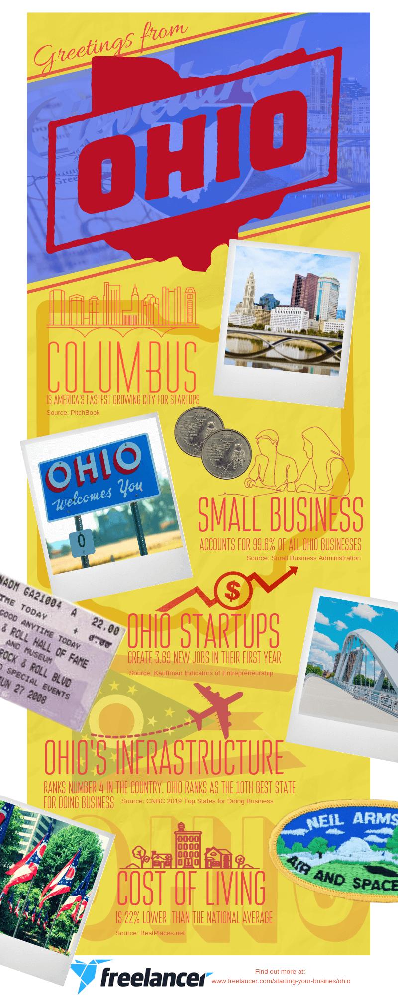 ohio small business startup statistics infographic
