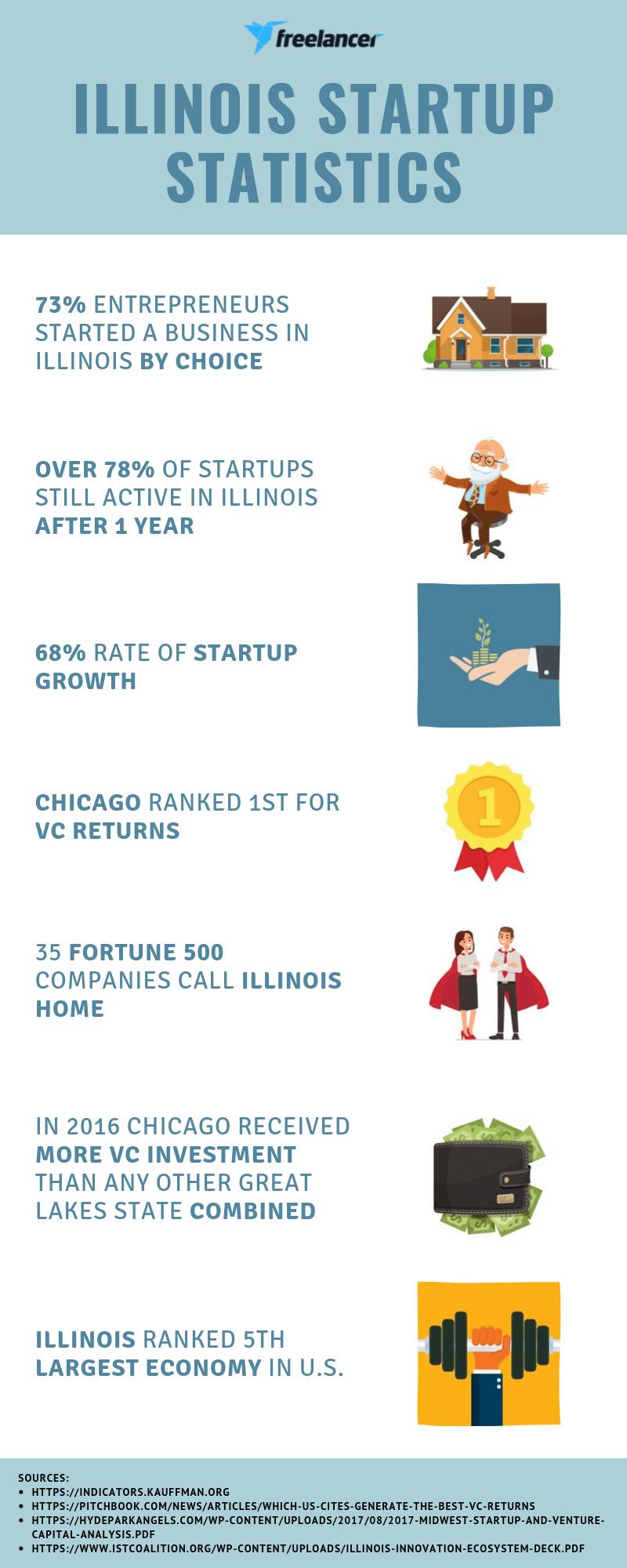 Illinois startup stats