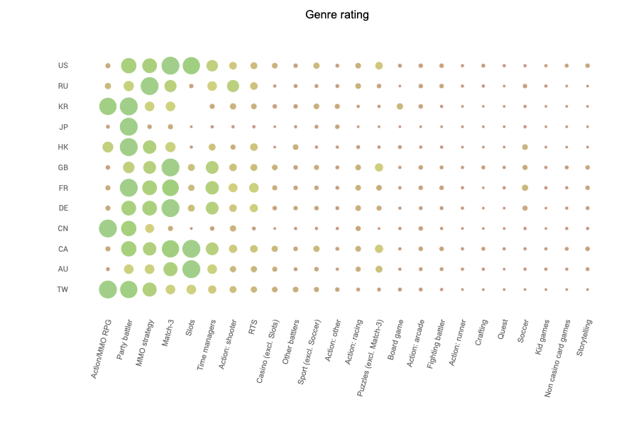 mobile gaming genres by popularity