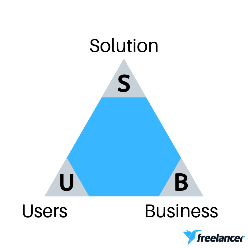 business staffing structure triangle