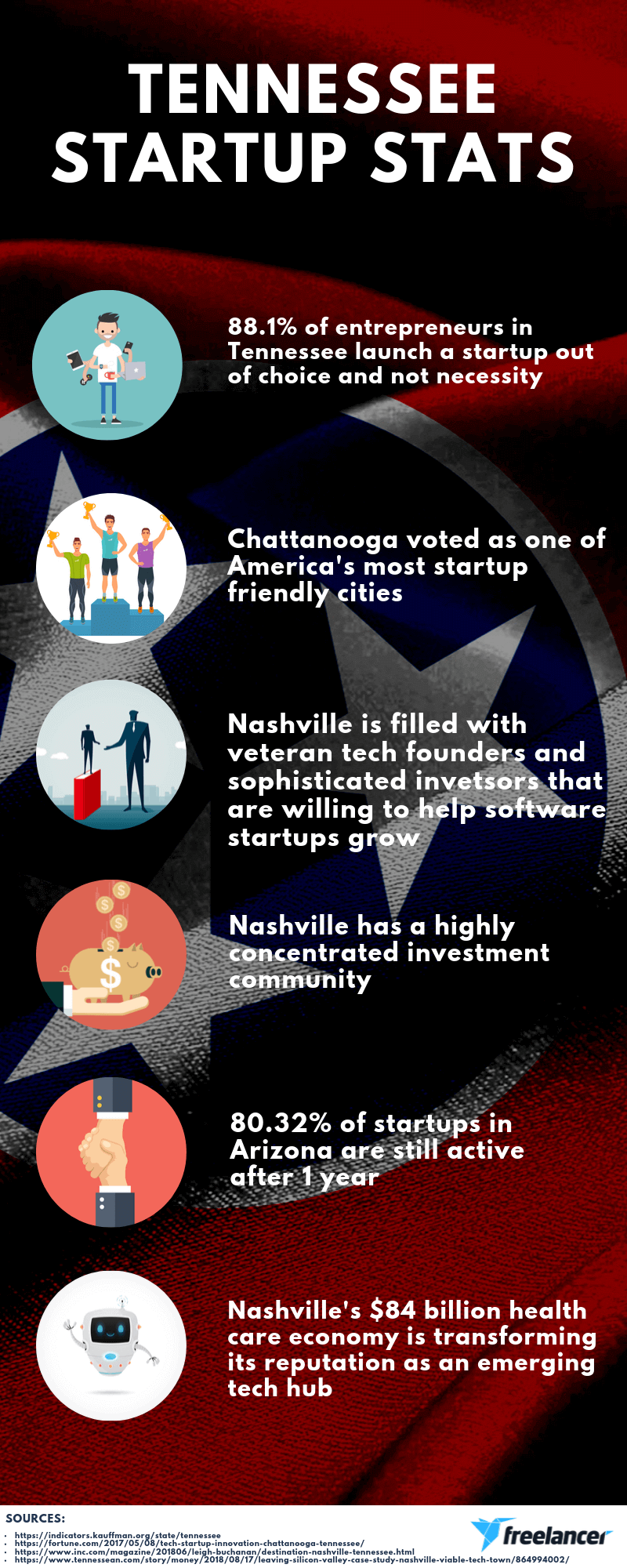 Tennessee startup stats infographic
