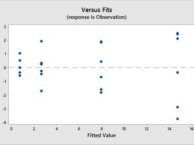 Using Probability Plots , Hypothesis Tests and Anova