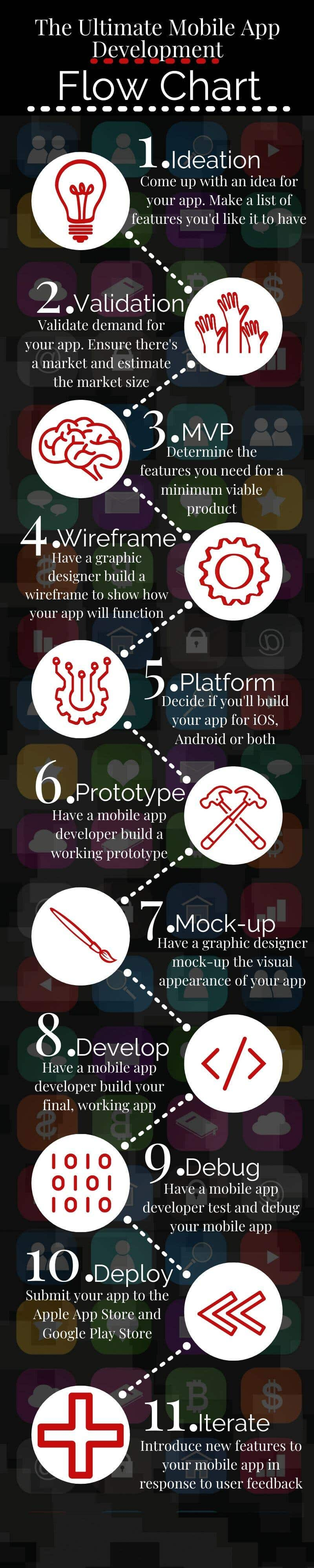 mobile app development process flow chart infographic