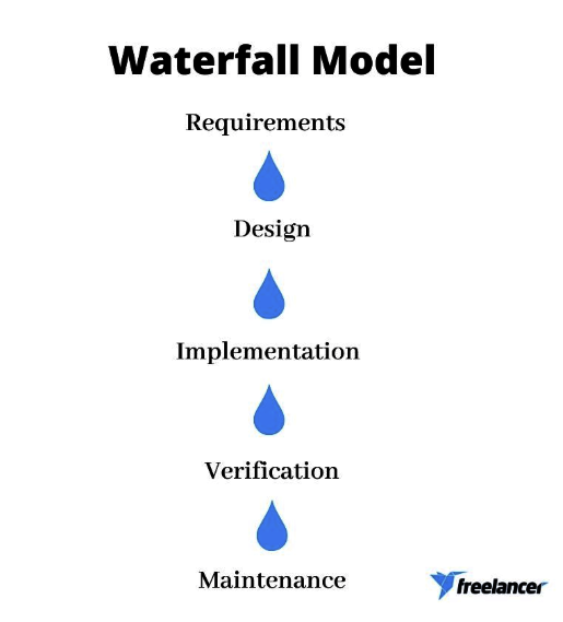 software development life cycle waterfall model
