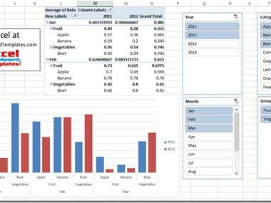 Any type of excel & Power BI work like pivot tables, Dashboard, formula sheets, etc are easily and accurately completed.