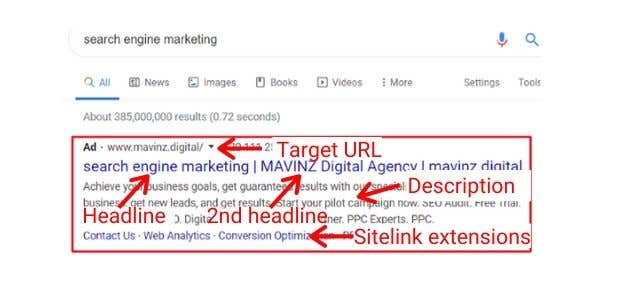 elements of a google text ad