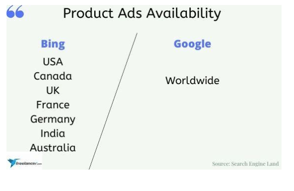 google and bing shopping product ads comparison