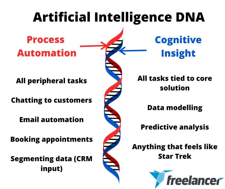 process automation cognitive insight artificial intelligence